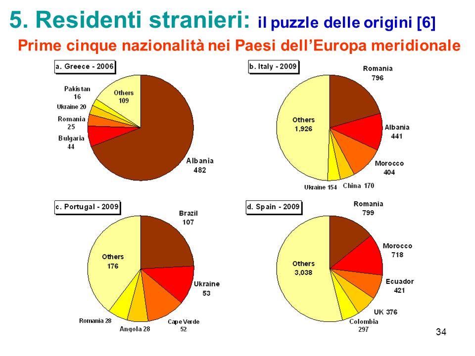 5. Residenti stranieri: il puzzle delle origini [6]
